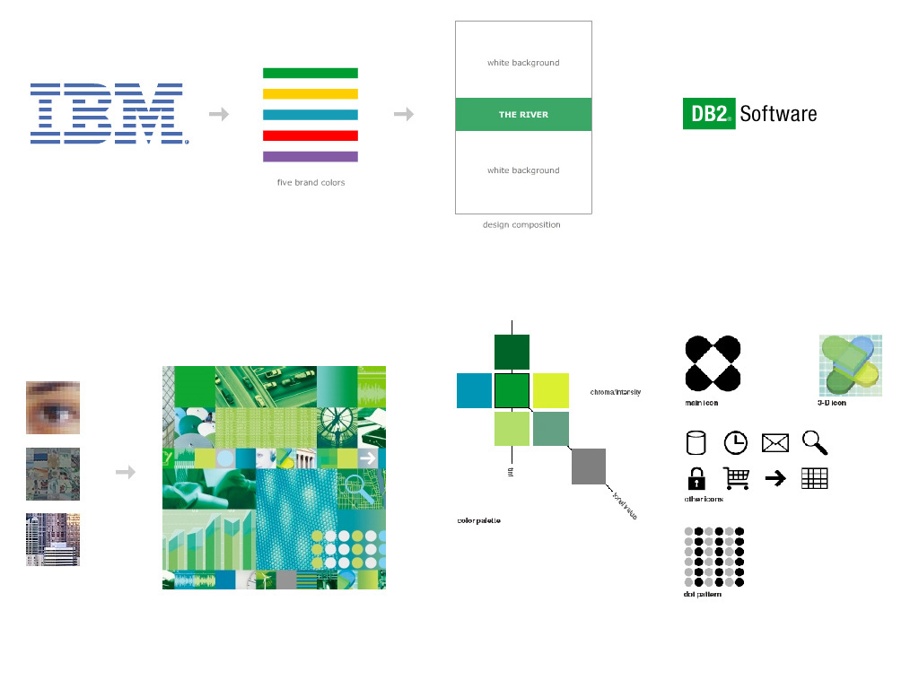 IBM software branding
